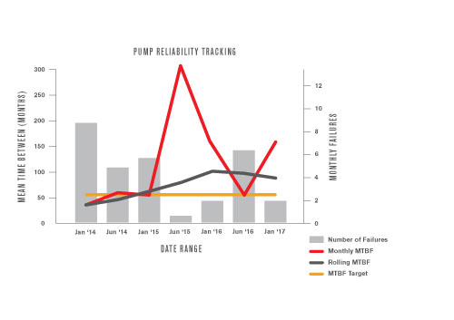 MTBF Graph